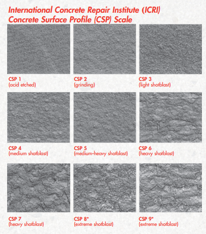 Concrete Surface Profile